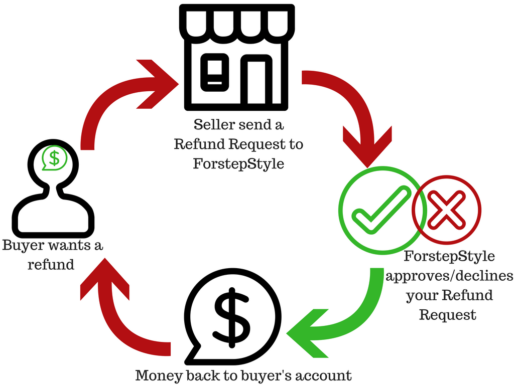 refunds forstep style marketplace-for shops